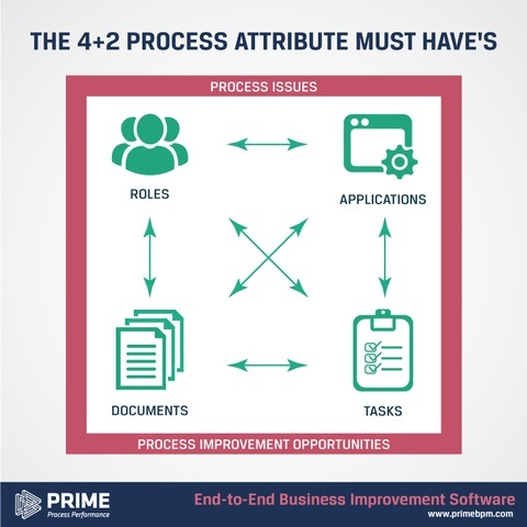 Process-Attributes-for-Successful-Process-Mapping-and-Analysis-1