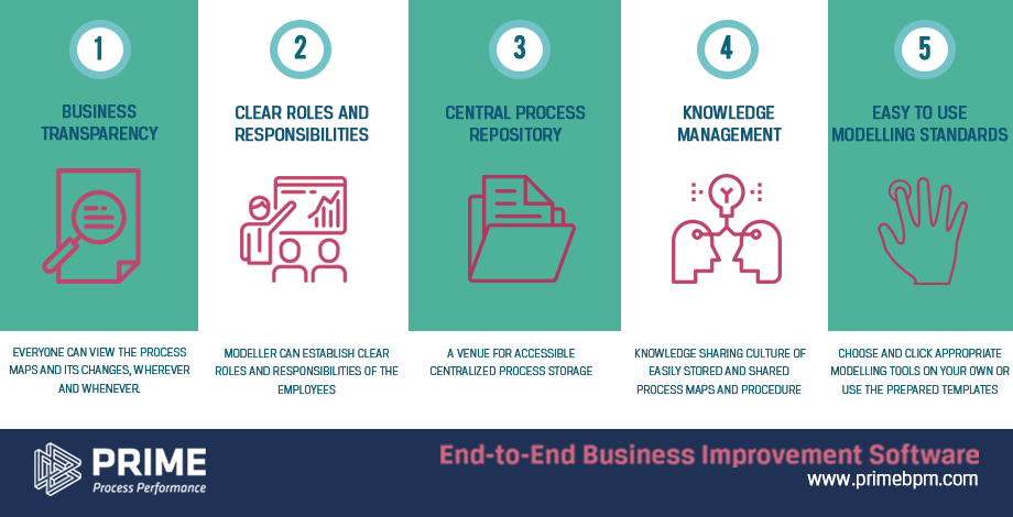 End to End Business Improvement Software