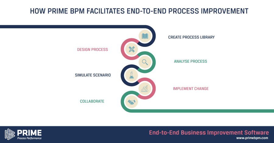 PRIME BPM Facilitates Process Improvement