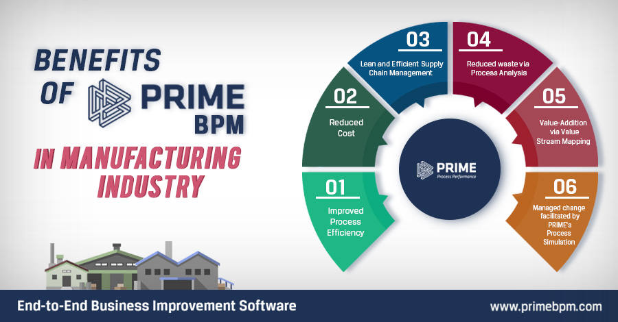 V-1.0-PRIME-BPM-in-Manufacturing