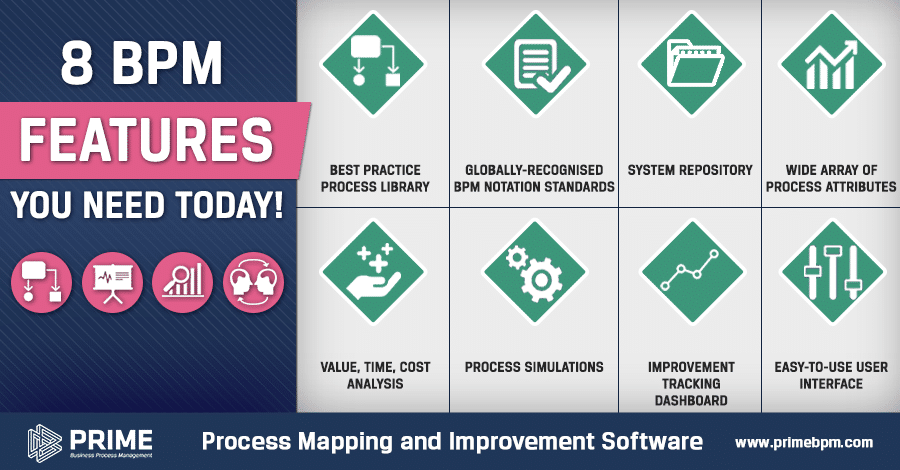 Business Process Mapping features