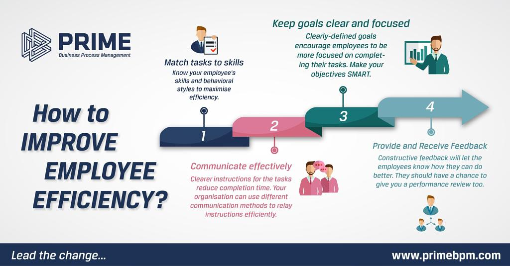 How to Improve Employee Efficiency
