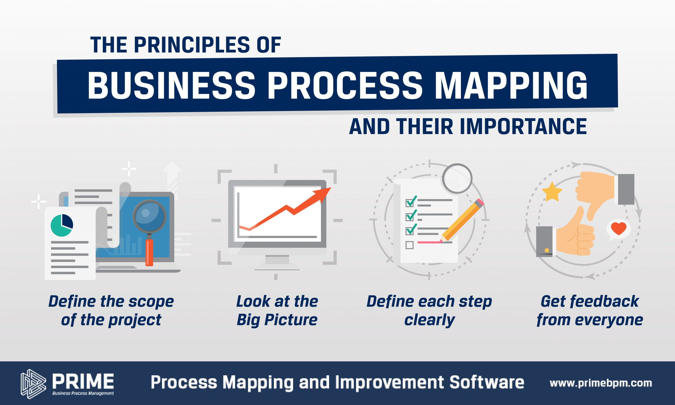 Principles of Business Process Mapping and their Importance